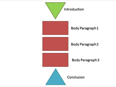 How to Write an Organized Definition Essay 5 - Paragraphs