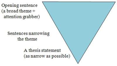 Long should introduction 5 paragraph essay